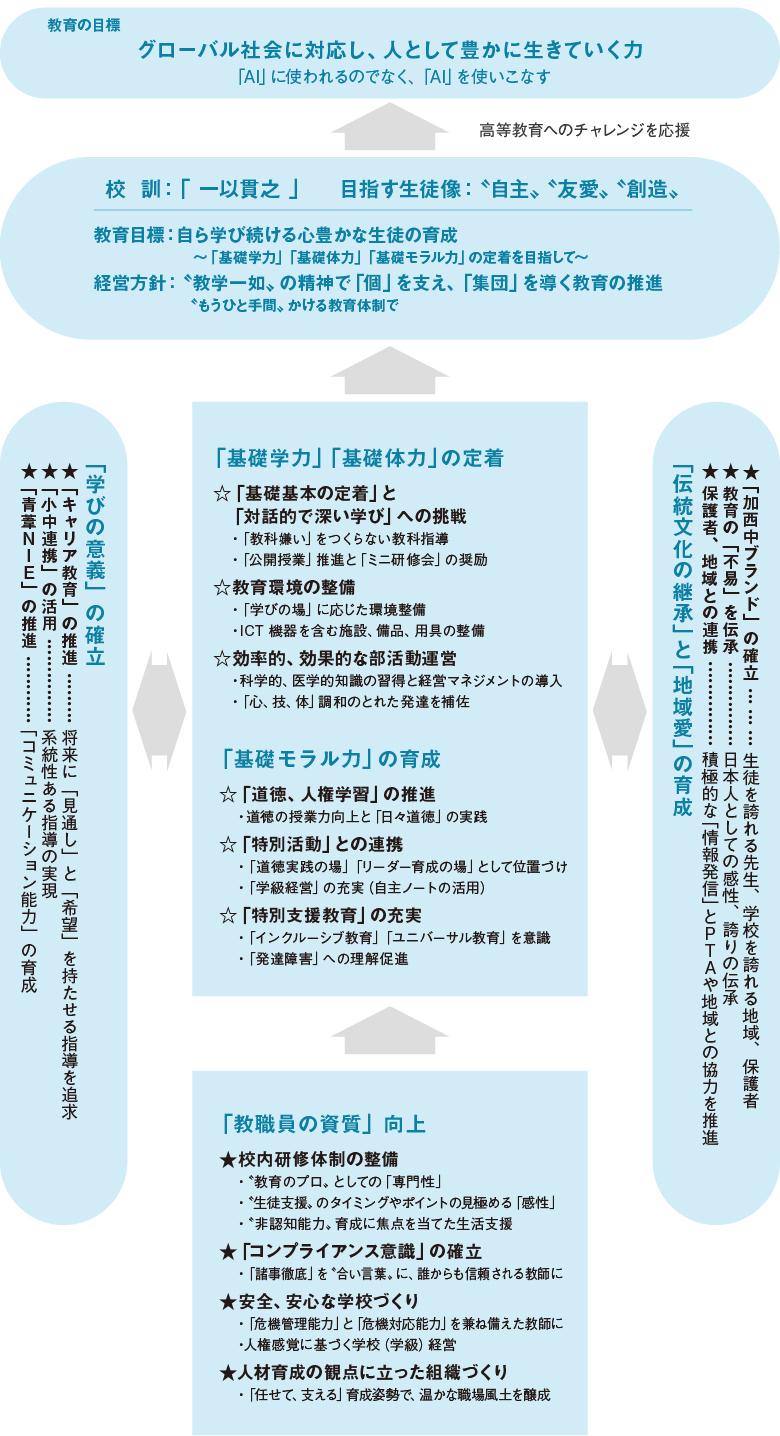 学校運営の概要図